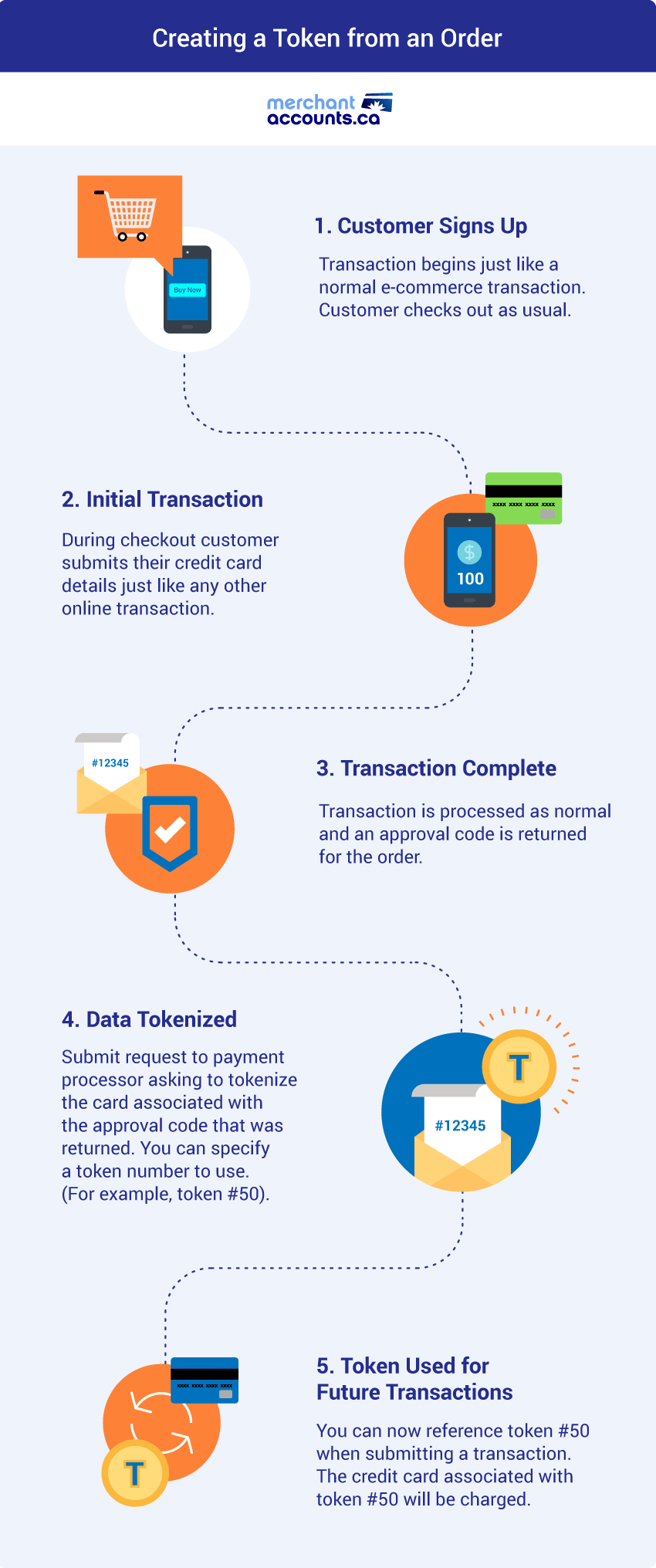 Credit card tokenization infographic - creating a token from an order.