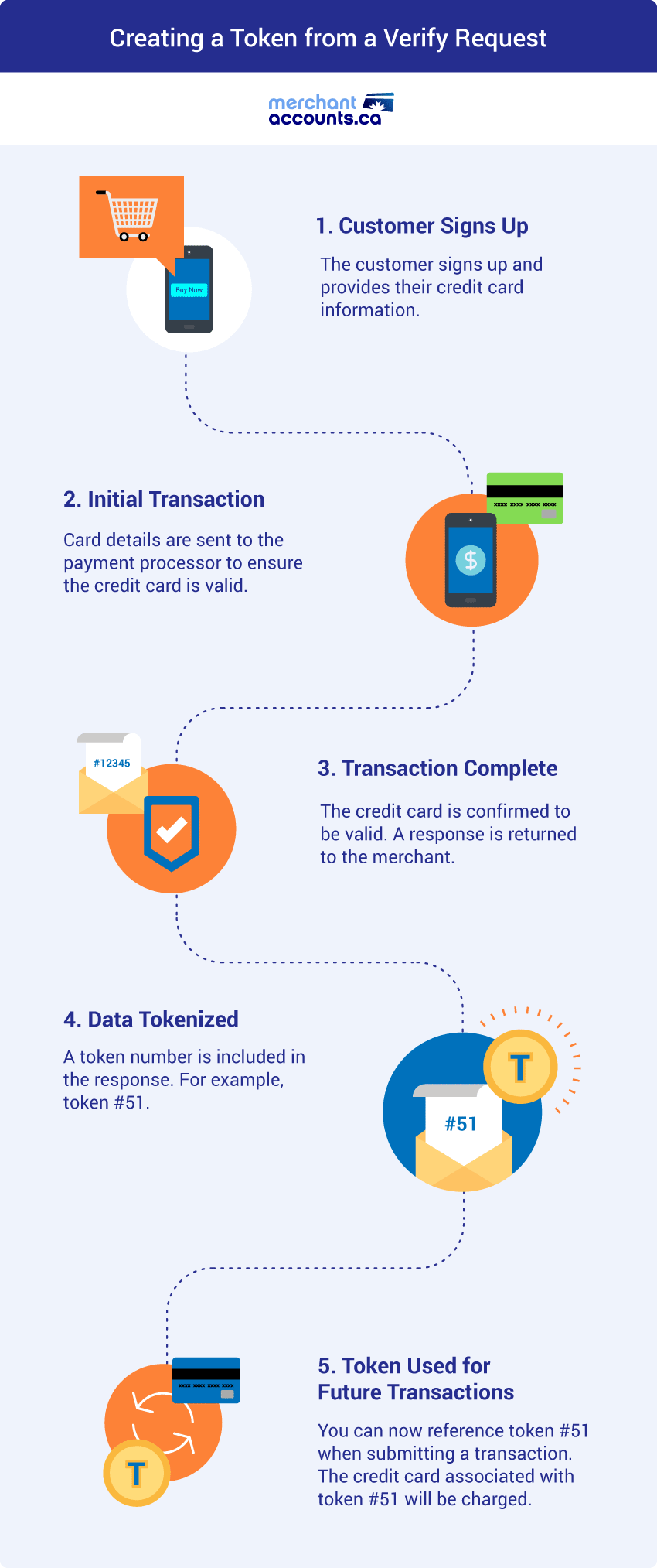 Credit card tokenization infographic - creating a token from a verify request.